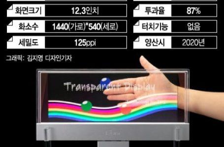 日本が次世代ディスプレイを開発し韓国パニック状態! 韓国が得意なOLEDはもはや時代遅れに! サムスン終わったな…