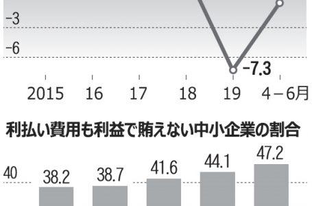 韓国の中小企業が廃業ラッシュ!? 通貨危機当時よりも悪化?韓国経済はパニック状態?