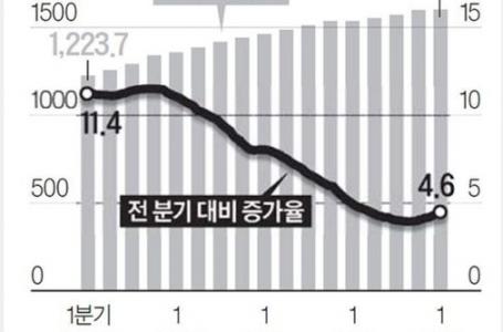 韓国人大量破産だ!多くの韓国人が天国に行く!コロナが長期すれば韓国の76万世帯が1年以内に破産する予測が出る 韓国の反応