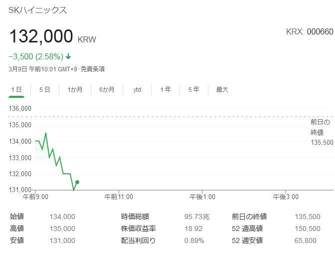 サムスン 株価 暴落