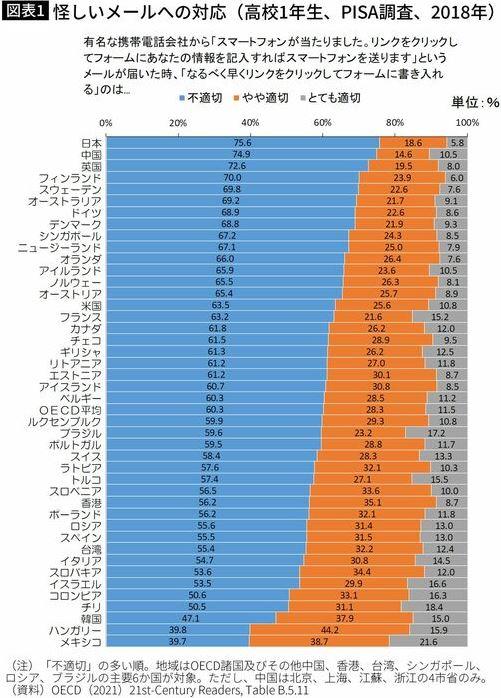 「韓国人は事実と願望の区別がつかない」 OECD調査で発覚w 1