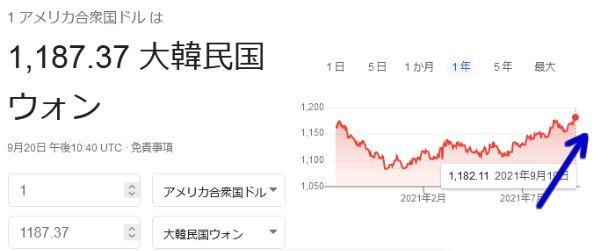 【緊急速報】韓国ウォンも大暴落w 1